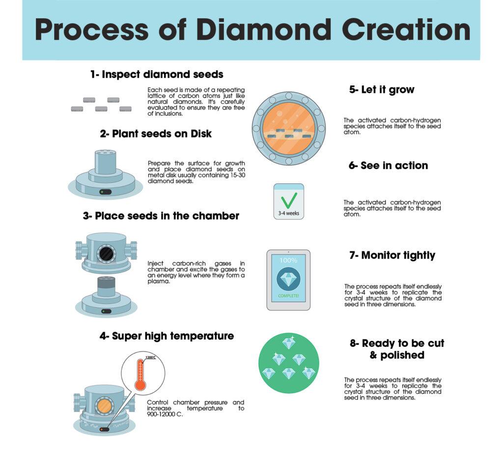Process-of-Diamond-Creation2